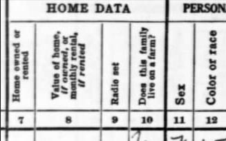Home value, rent or own 1930 census
